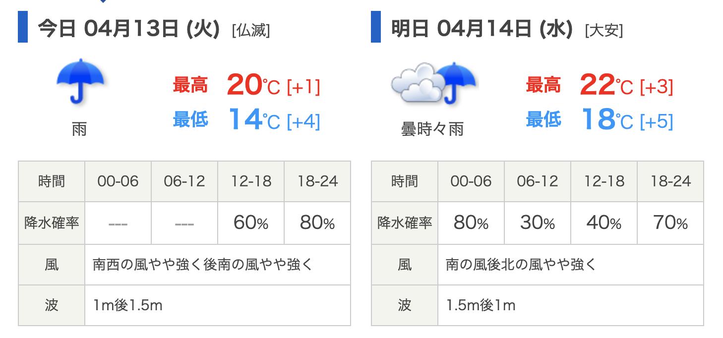 21年4月13日の天気