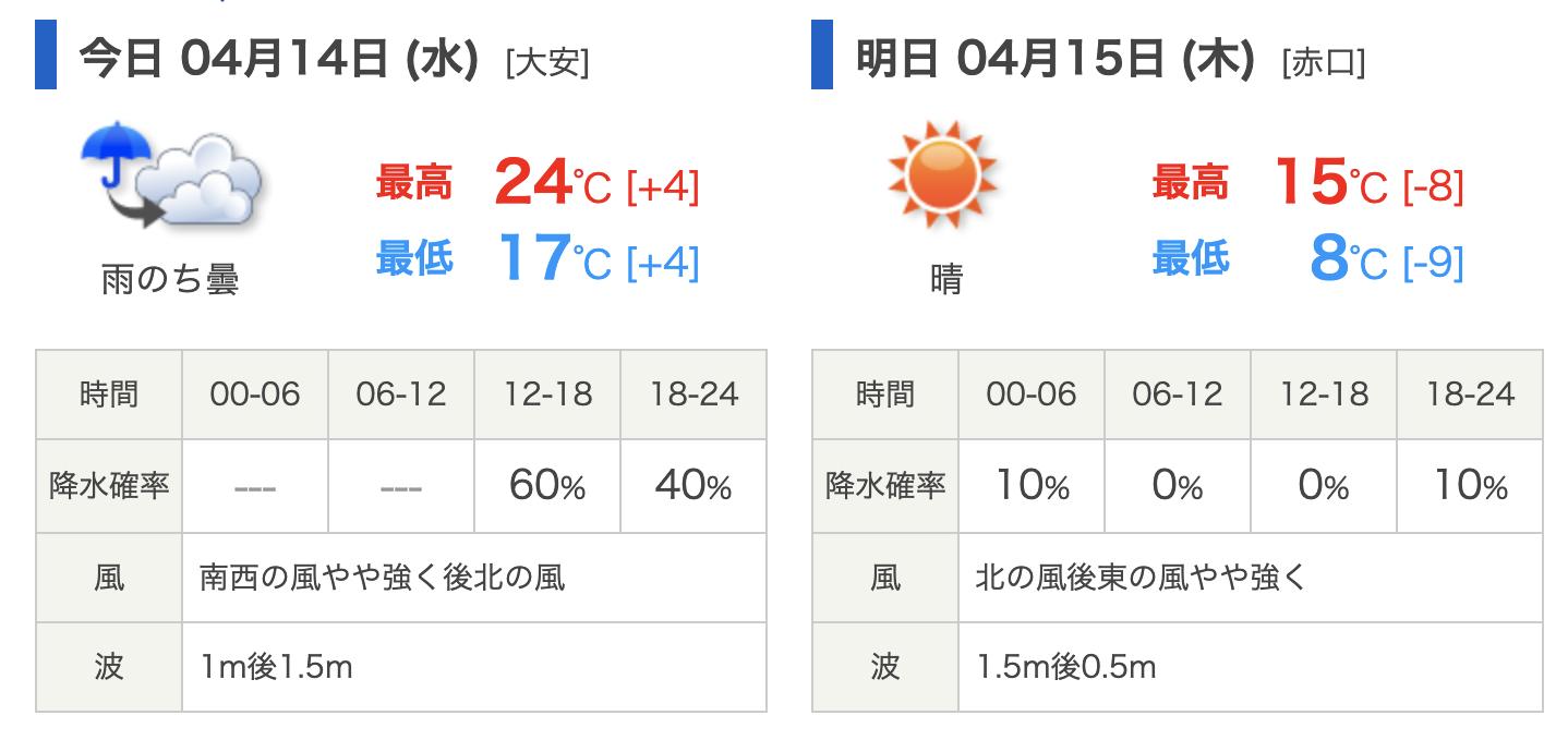 21年4月14日の天気