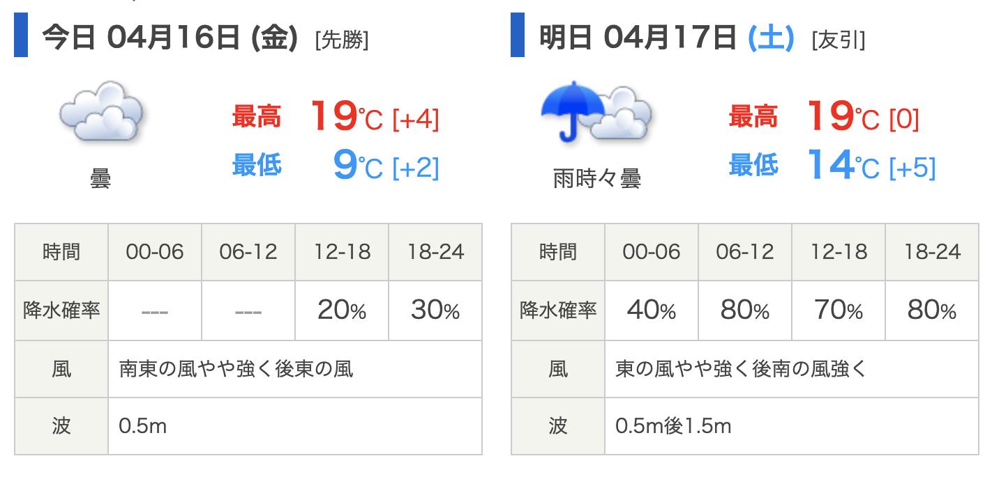 21年4月16日千葉天気